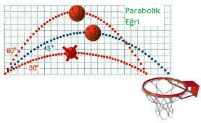 Basketbol ve matematik matematikkafe.com